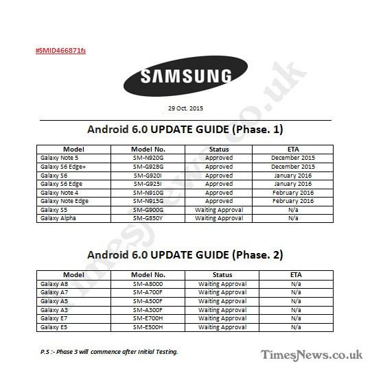 Samsung'un Android 6.0 yol haritası sızdı!