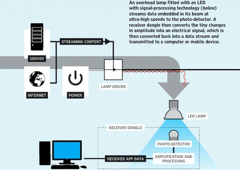 Li-Fi nasıl çalışıyor?