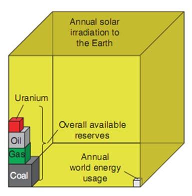 Güneş enerjisinden elektrik üretiminin önemi!