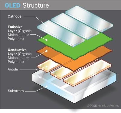 OLED ve AMOLED, OpenGL ES, Overflow düğmesi...