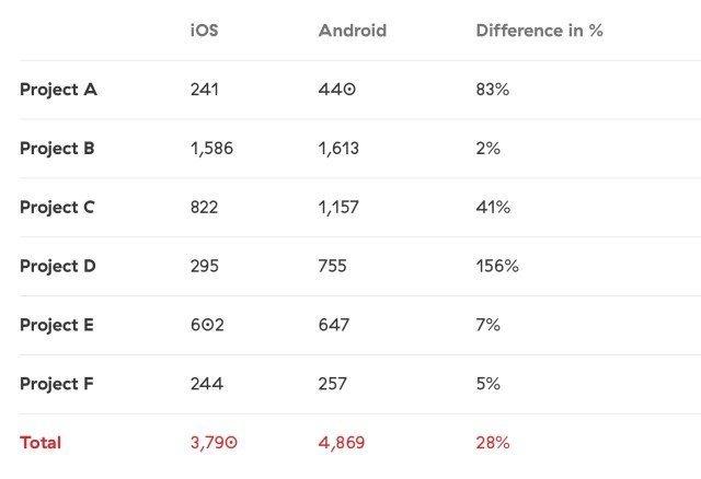 iOS uygulamaları neden Android'den daha iyi?