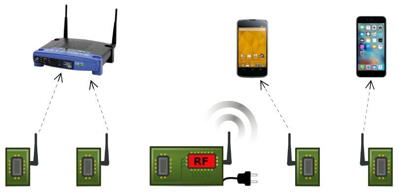 Çok düşük güçle çalışan Wi-Fi geliyor!