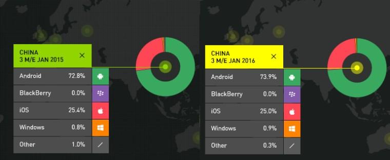 Avrupa, Windows Phone'a alışamadı!