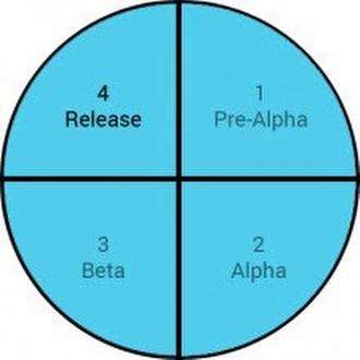 Beta ve Release Candidate (yayın adayı) aşaması