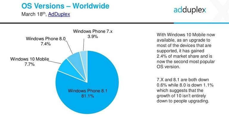 Windows 10 Mobile kullanımı arttı; sebebi...
