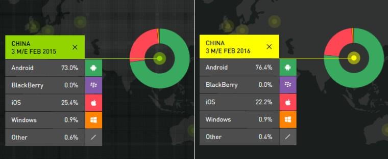 Android, Çin'de iOS'u geriye itiyor!