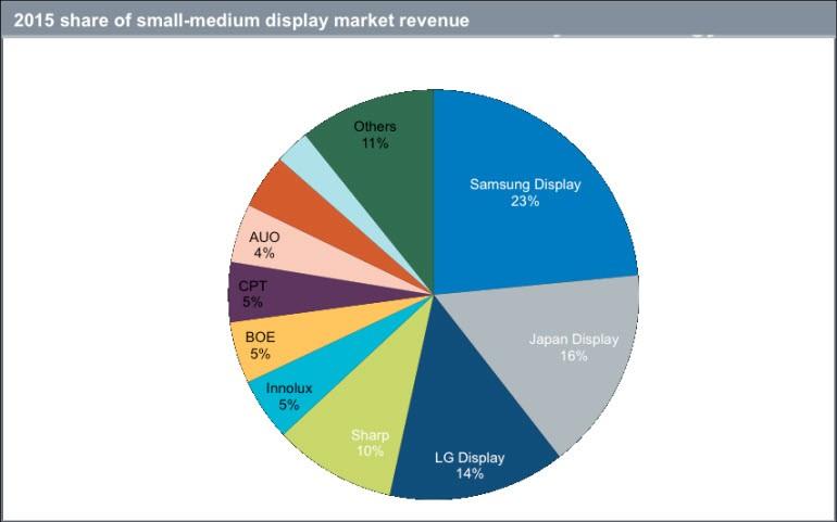 Samsung'un AMOLED zaferi!