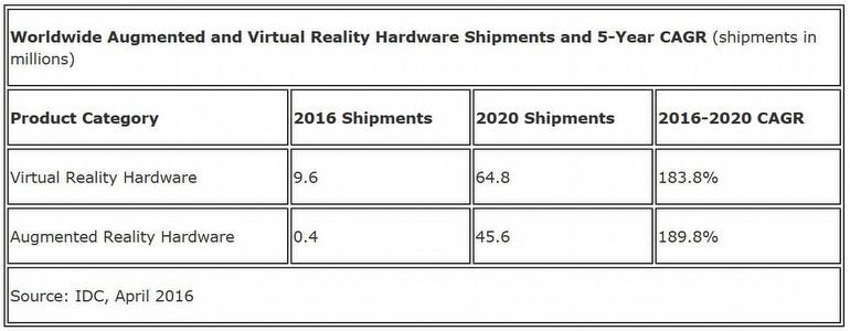 Bugünün yıldızı VR, yarının ise...