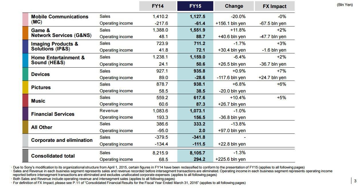 Sony'den etkileyici rakamlar!