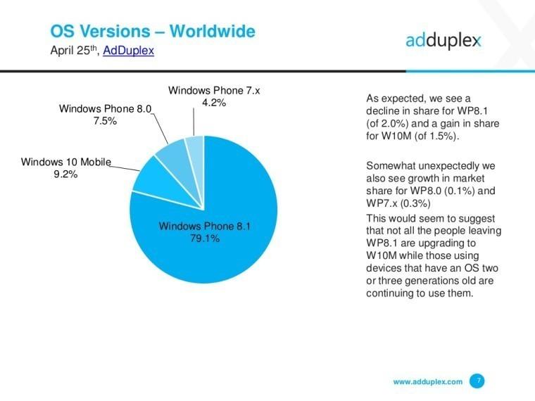 Windows 10 Mobile yayılmaya devam ediyor!