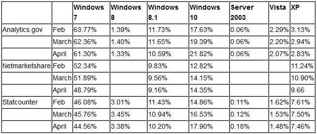 Windows 10'un benimsenme hızı düşüyor!