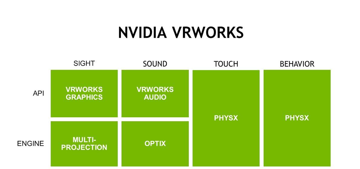 VRWorks: VR için Yeni Seviyede Bir Varlık