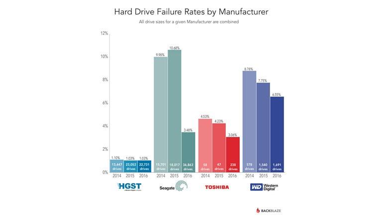 En güvenilir sabit diski kim üretiyor?