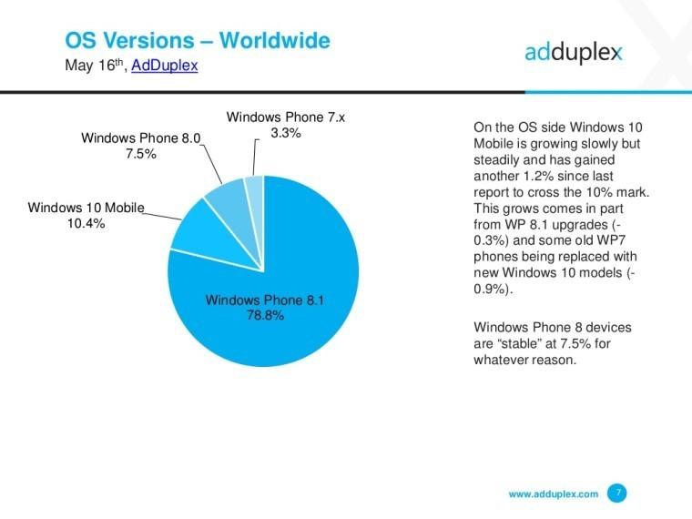 Windows 10'lu ceplerin yüzde 23'ü yeni