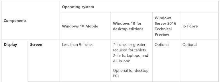 Windows 10 cihazlara yeni ayar!
