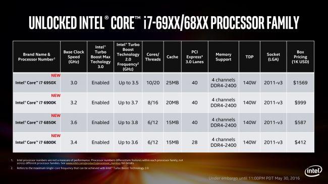 Intel'den 10 çekirdekli canavar: Core i7-6950