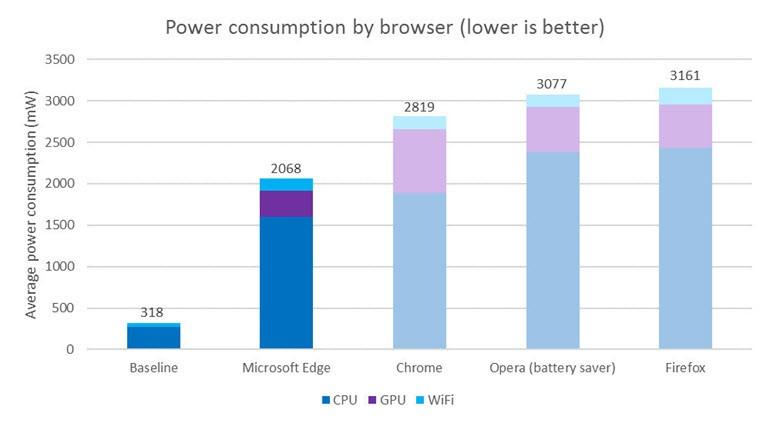 Edge, yüzde 53'e kadar daha az güç tüketiyor!
