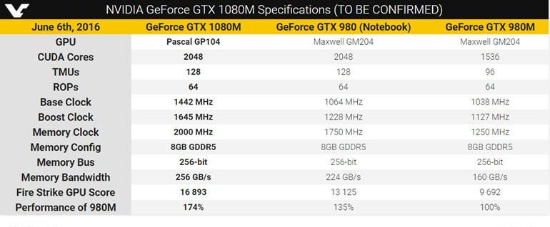 GTX 1080M, tam bir grafik canavarı olabilir!