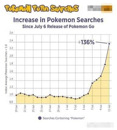 Pokemon, porno sitelerindeki aramalara girdi!