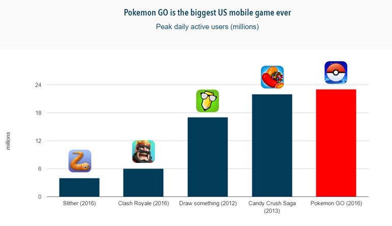 Pokémon Go bir dakikada bu kadar kazanıyor?