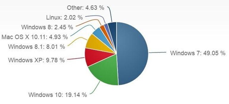 Windows 10 PC'lerin yüzde 19'una girdi!