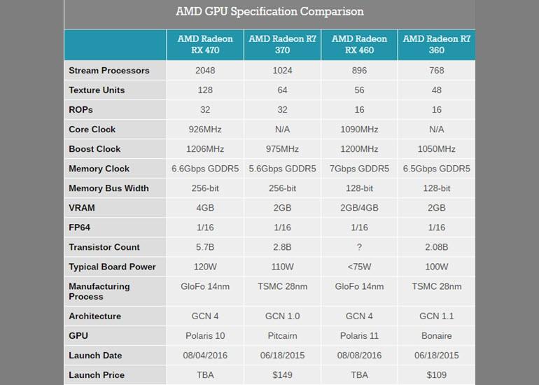 Radeon RX 470 ve RX 460 tanıtıldı!