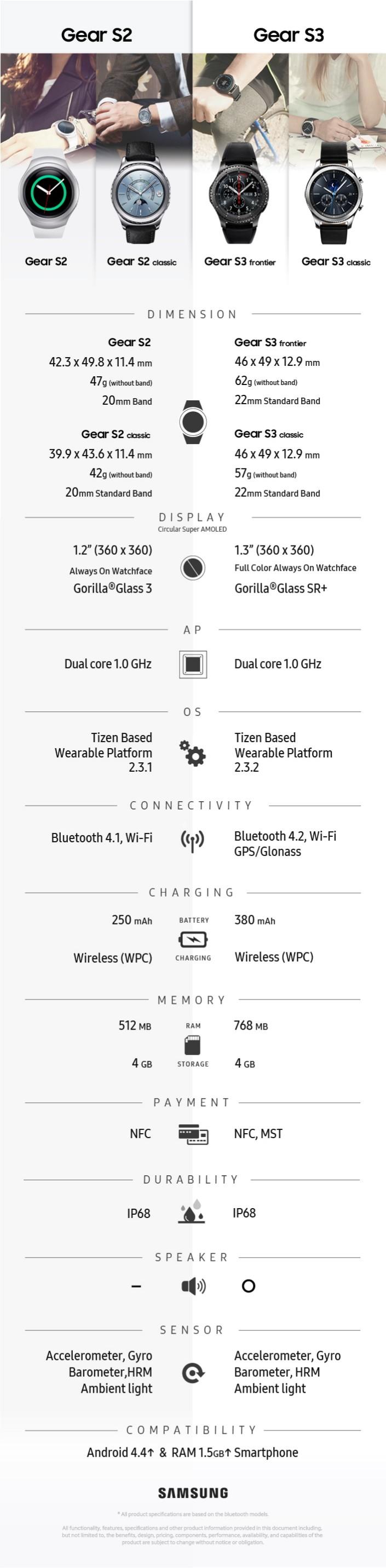 Samsung Gear S3 ve Gear S2 arasındaki farklar!