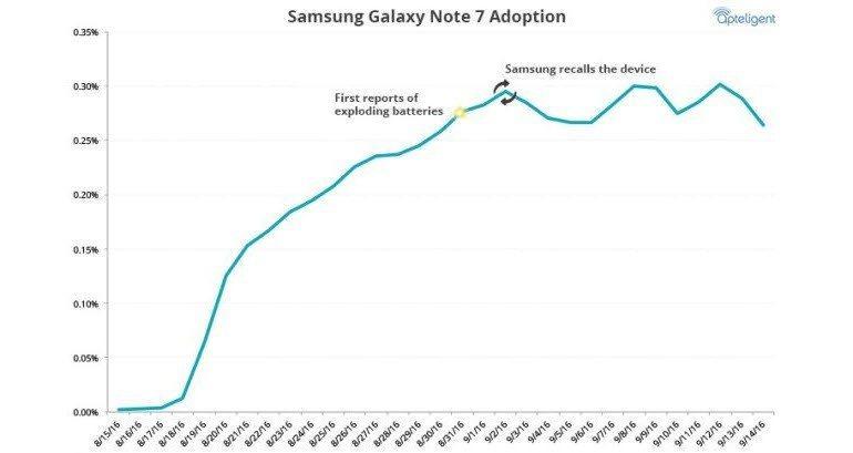 Sonuna kadar Galaxy Note 7 diyenler, sandığınızdan çok!