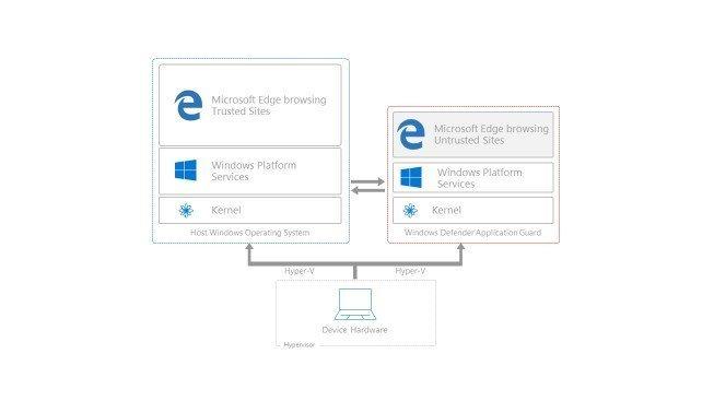 Windows 10'da Güvenlik ve mahremiyet sorunları!