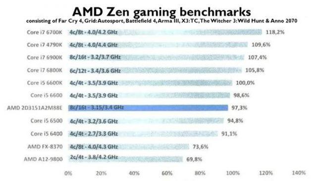 AMD'nin Ryzen İşlemcisinden Etkileyici Sızıntı!