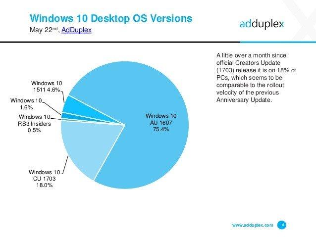 Creators Update, Cihazların Yüzde 18'ine Girdi!