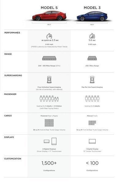 Tesla Model S vs Model 3: Hangisi Ne Sunuyor?