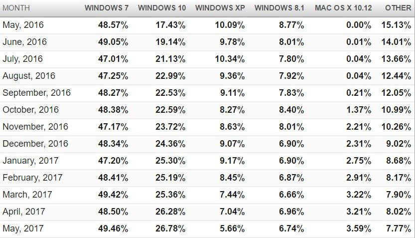 Windows XP İlk Defa Yüzde 7'nin Altına Düştü!