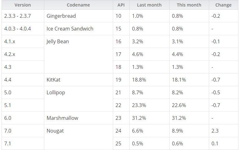 Android Nougat, 7 Ayda Yüzde 0,6'a Ulaştı!