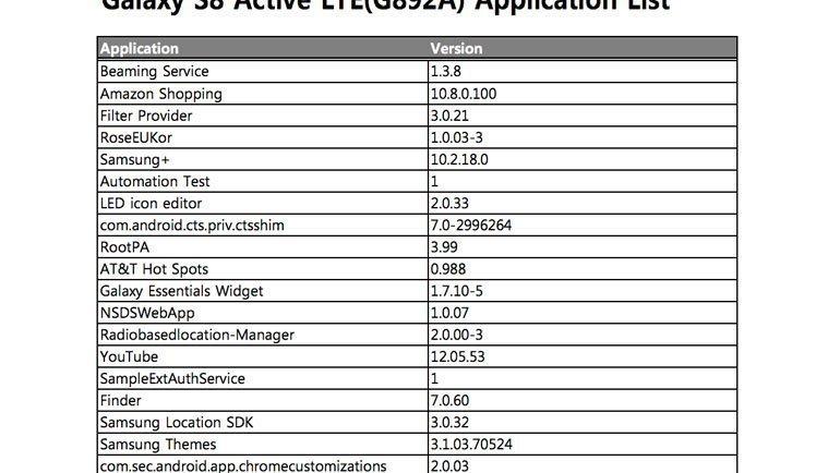 Galaxy S8 Active Listede Göründü!