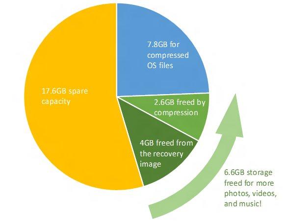 2. Compact OS