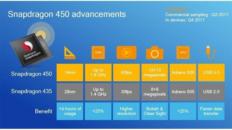 Snapdragon 450 Tanıtıldı! İşte Özellikleri!