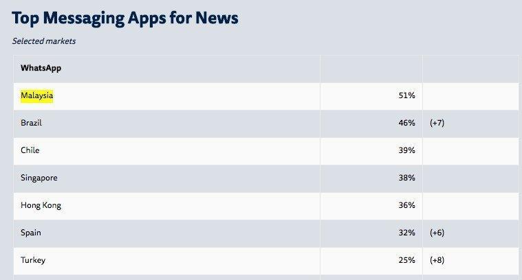 WhatsApp, Facebook'u Bile Geçiyor!