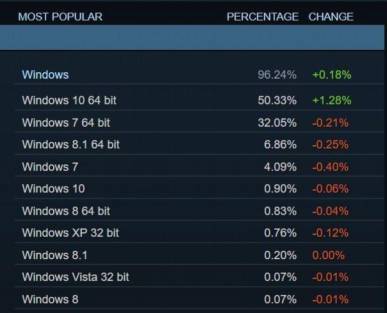 Steam'de, Windows 10 Kullanıcı Sayısı Rekoru!
