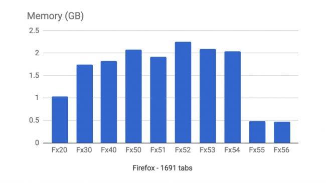 Firefox, Yüzlerce Sekmede Açarken Daha Hızlı!