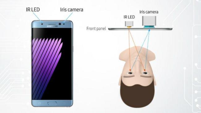 SONUÇ: Face ID vs iris tarayıcı