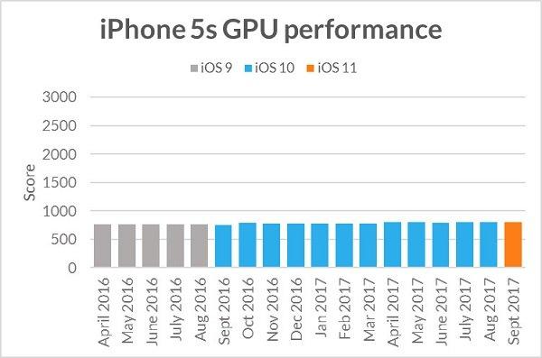 Apple Eski iPhone'ları Yavaşlatmıyor