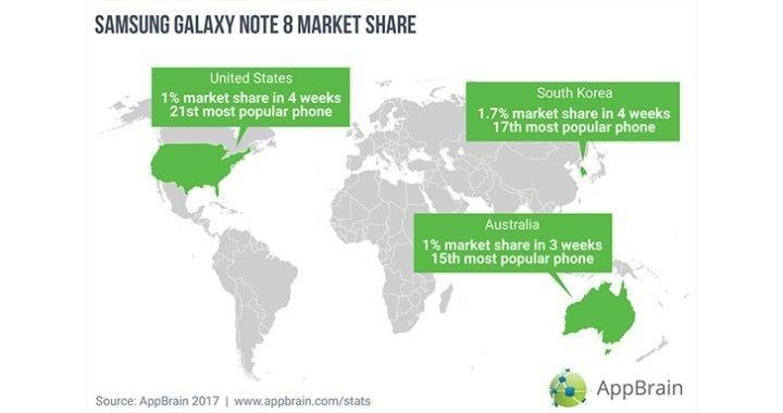 Galaxy Note 8, Bazı Bölgelerde Yüzde 1'e Ulaştı!