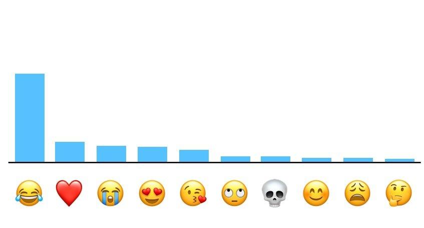 Apple, En Çok Kullanılan Emoji'yi Açıkladı