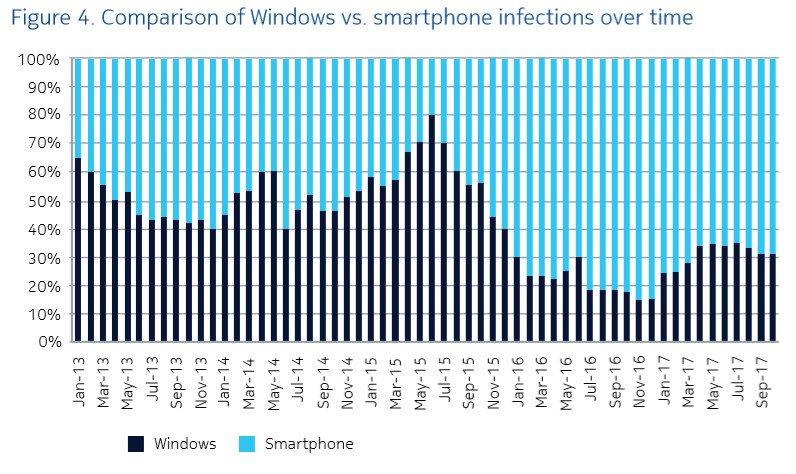 Nokia'nın Raporu; Yine Android'i İşaret Ediyor