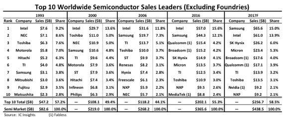 Samsung, Intel'i Geride Bıraktı!