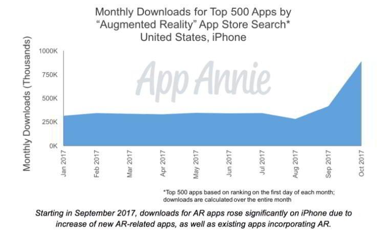 Apple, App Store'dan Köşeyi Dönecek