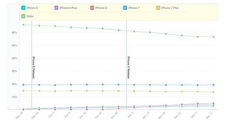 Apple'ın iPhone X Satış Rakamları Belli Oldu