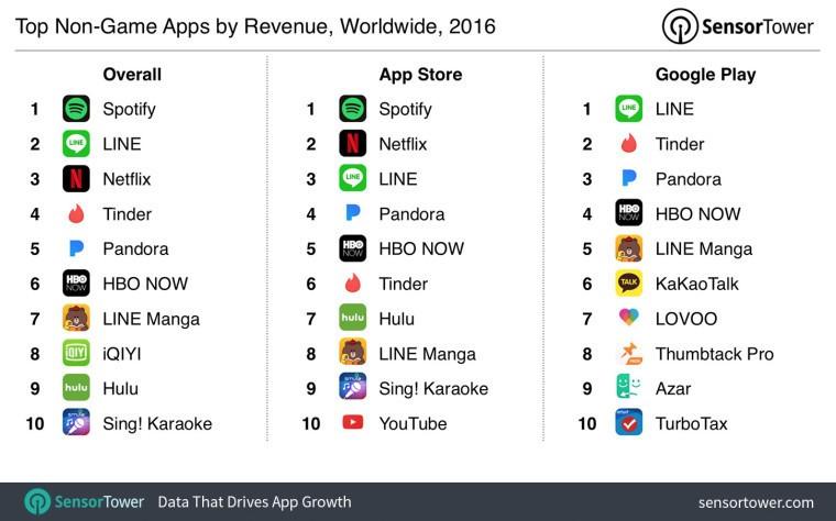 Play Store, App Store'u Yine Geçemedi!