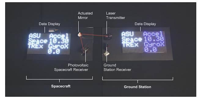 Bilim Adamları, Lazerle Uyduya Bağlanmayı Başardı